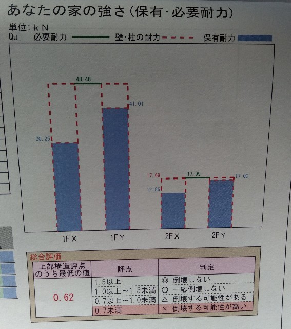 上部構造評価点画像