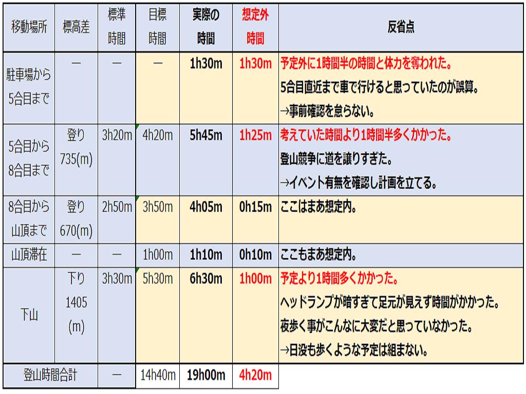 小学2年生の富士山登山における登山高度と時間の関係