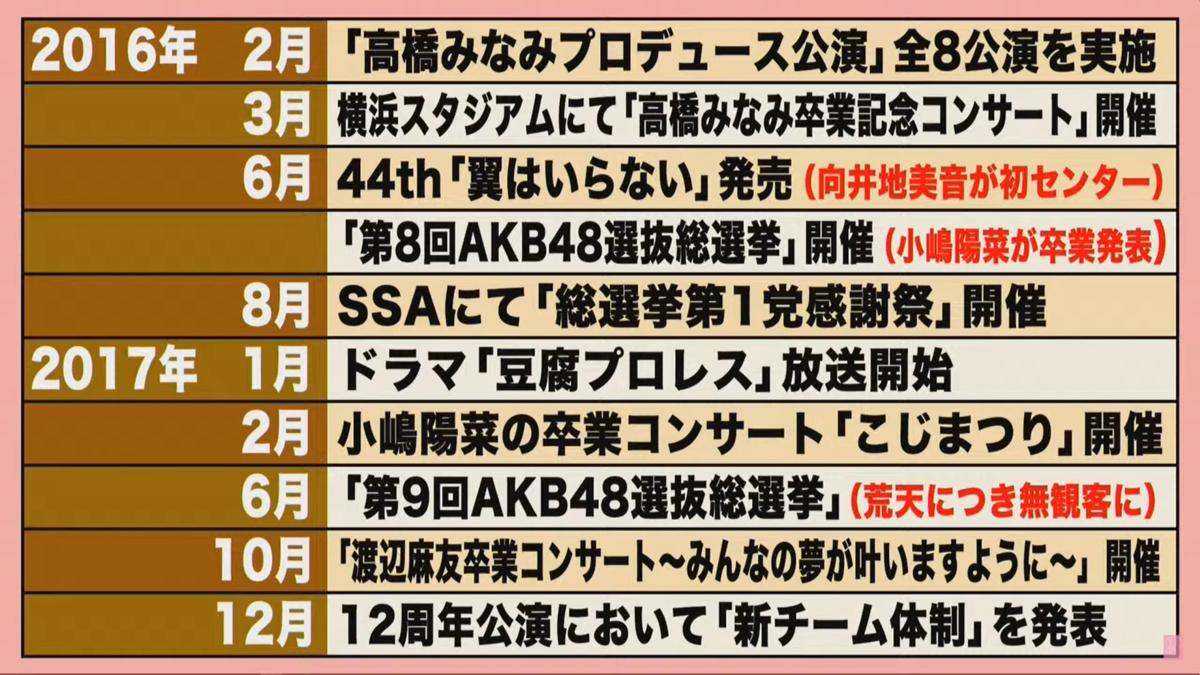 f:id:sonakason:20201210150650p:plain