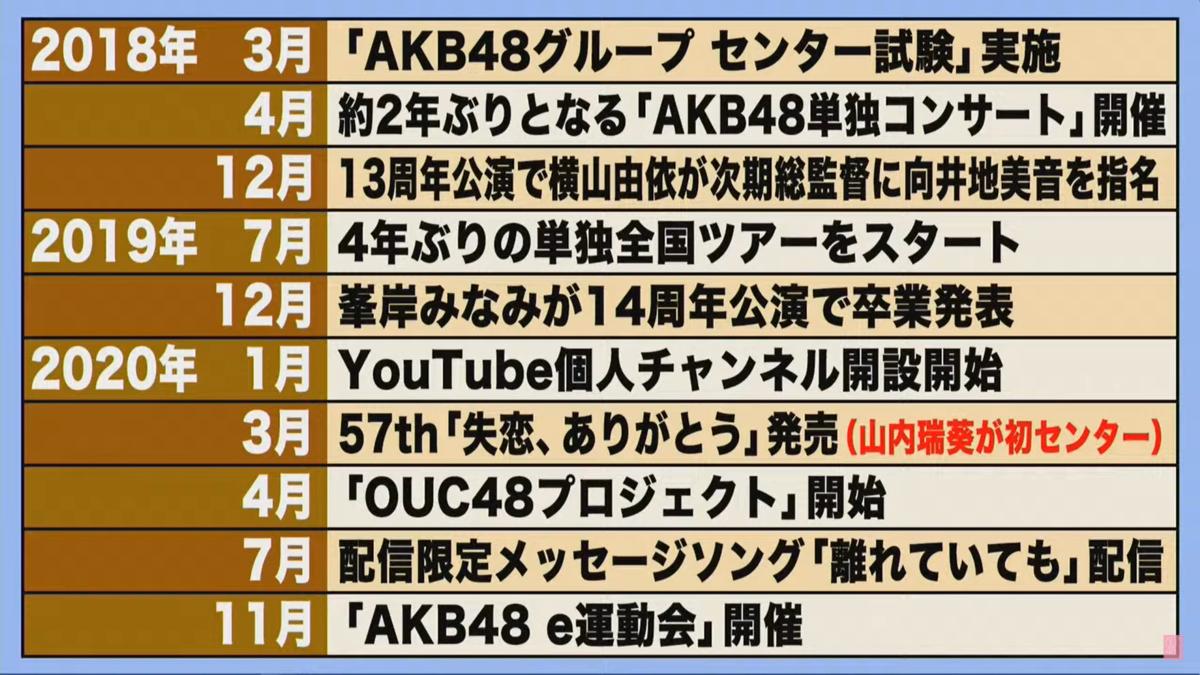 f:id:sonakason:20201210150822p:plain