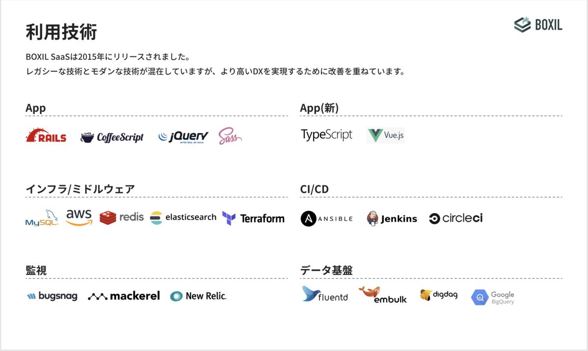 SmartCamp BOXIL 技術スタック