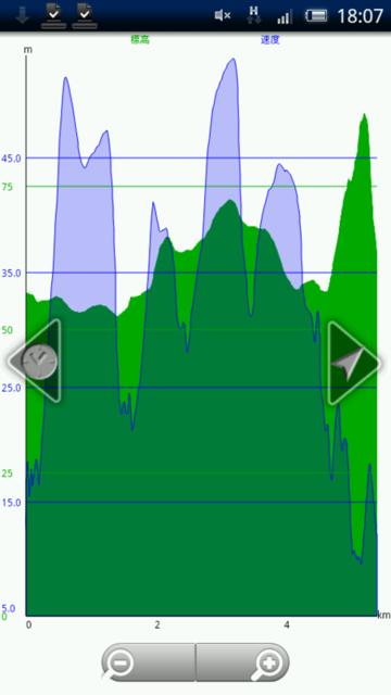 標高と速度のグラフ