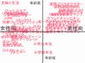 立原あゆみ 雑誌執筆アニメ