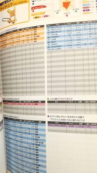 アローラ図鑑データファイル
