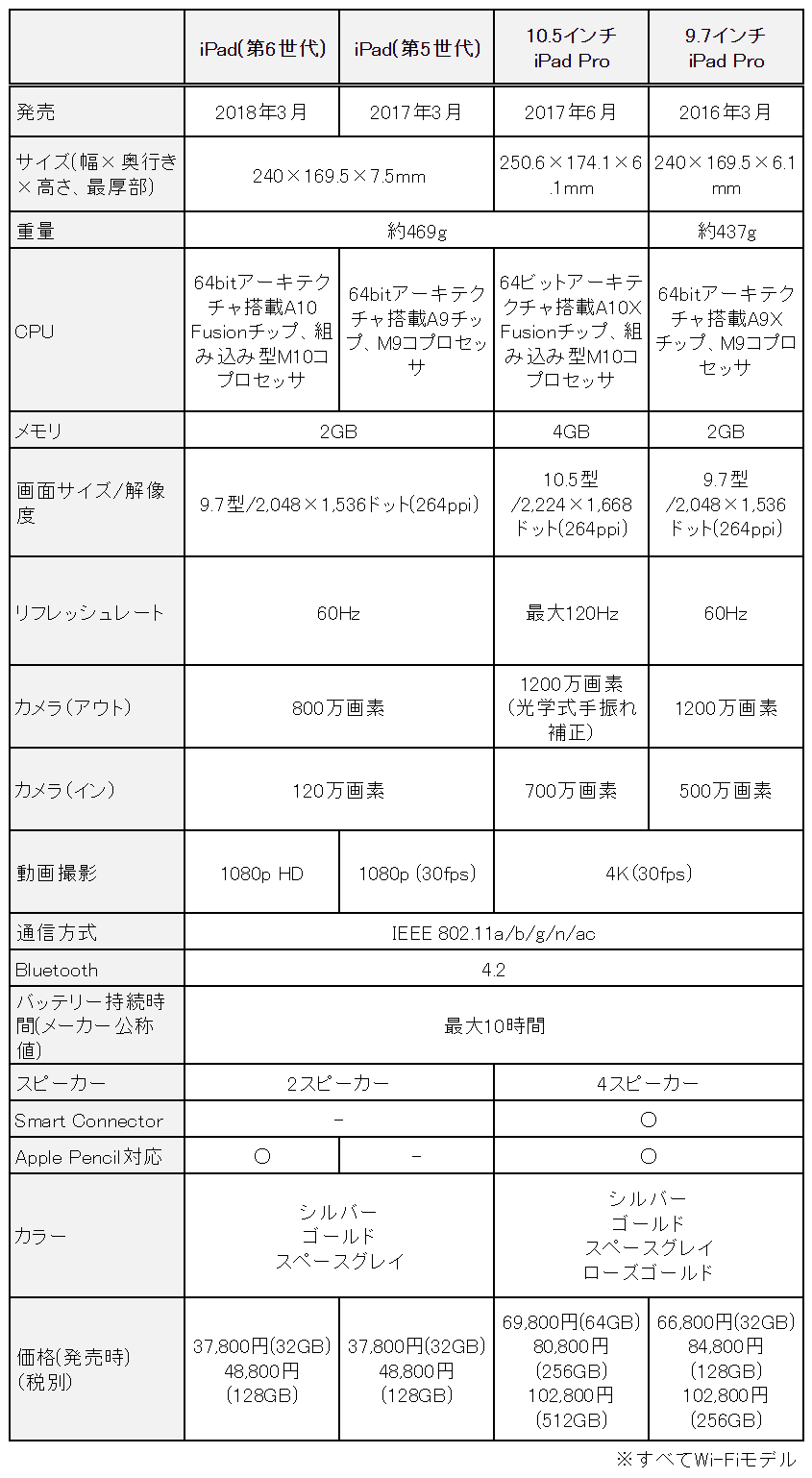 f:id:sora-no-color:20180408185845p:plain