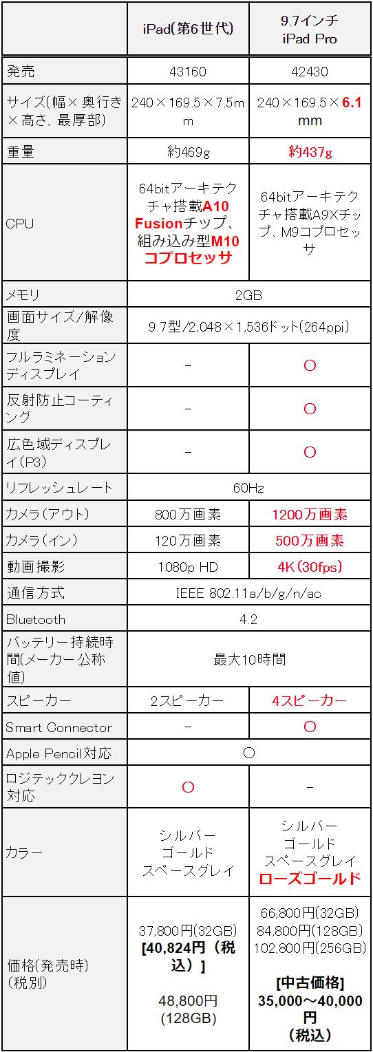 f:id:sora-no-color:20180411234725p:plain
