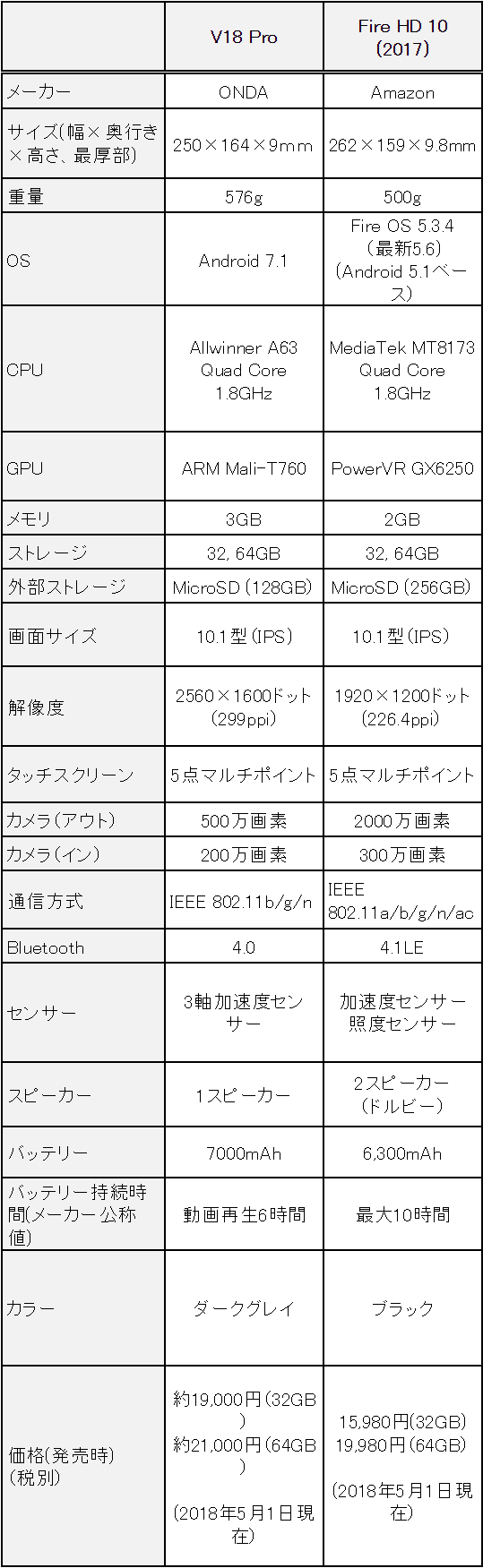 f:id:sora-no-color:20180504221930p:plain
