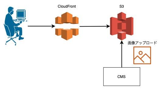 CloudFrontとS3を使ったコンテンツ配信