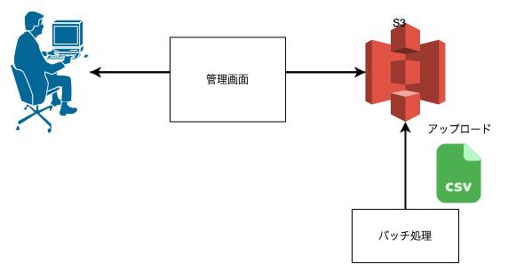 バッチ処理で生成したファイルの保管