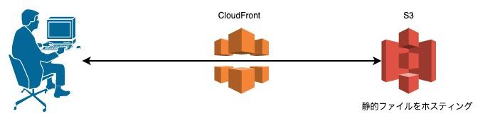 CloudFrontとS3を利用した静的なWebサイトホスティング