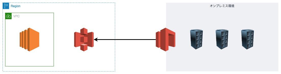 AWS Storage Gatewayを使用してオンプレミス環境とS3を接続する