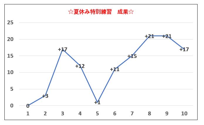 f:id:soroban-school-yui:20210831183458p:plain