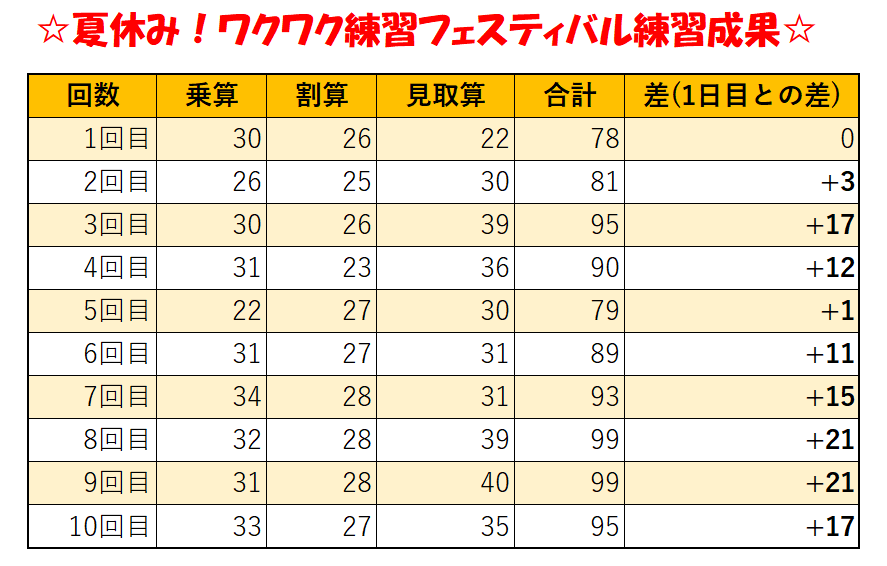 f:id:soroban-school-yui:20210831185448p:plain
