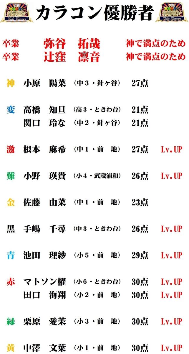 5/29(金)カラコン成績