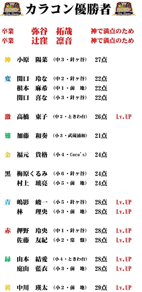 5/31(日)カラコン成績