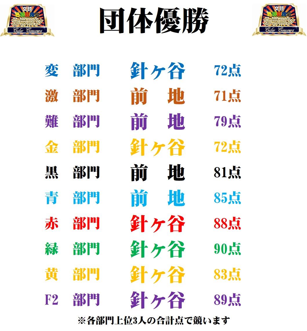 8/6(木)カラコン成績
