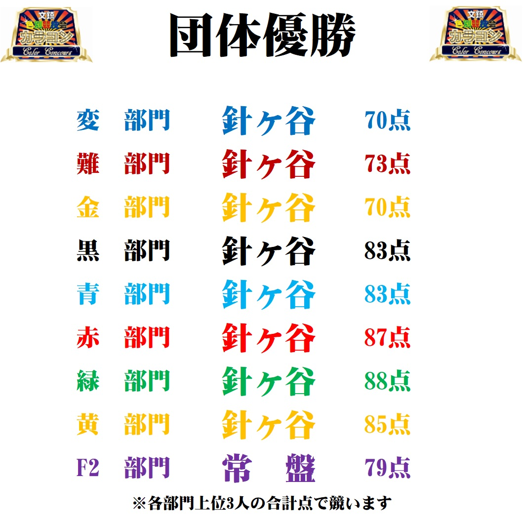 8/7(金)カラコン成績