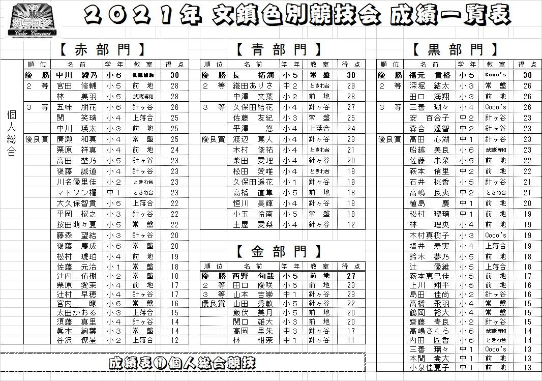 文鎮色別競技会成績(5/9)