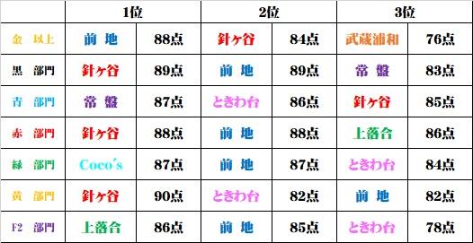 カラコン成績(6/7~6/13)