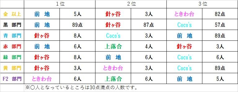 カラコン成績(8/23~8/29)