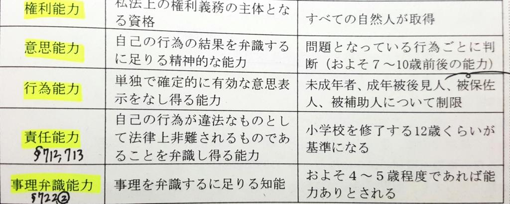 f:id:soumushou:20170405081336j:plain