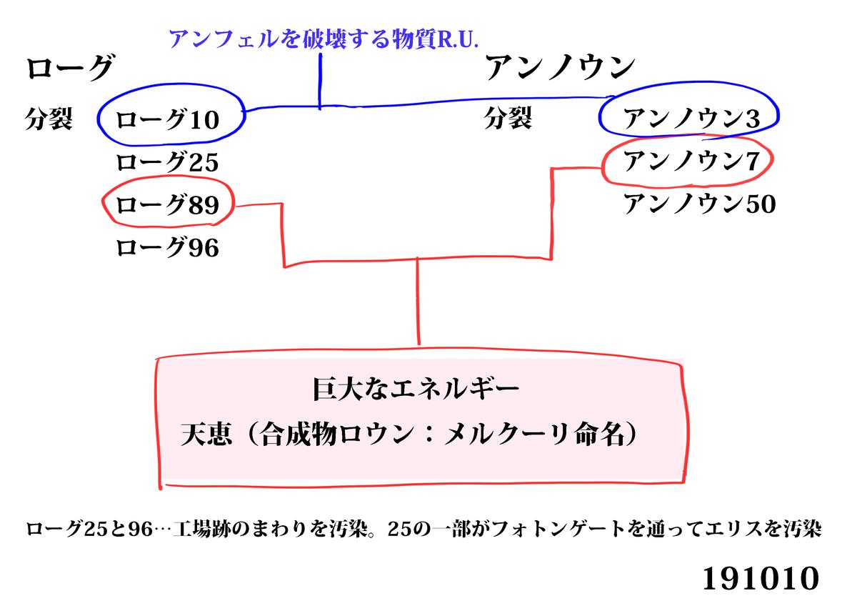 f:id:sousei-syousetu:20191010161742j:plain