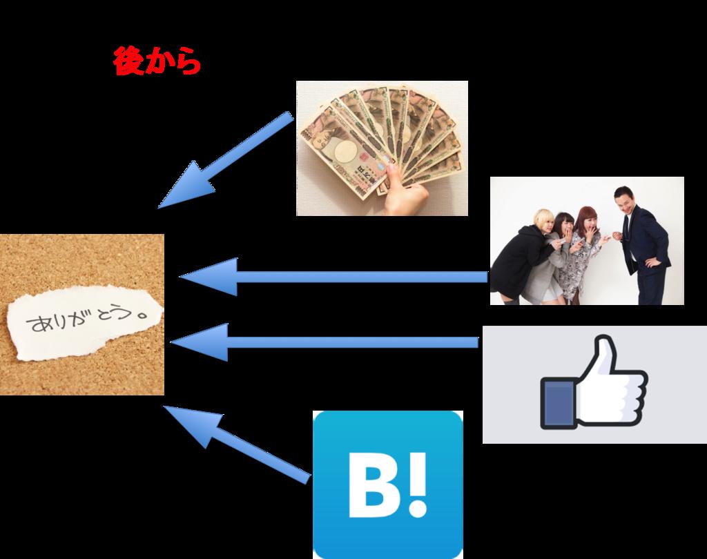 f:id:sousyokukusao:20170424152839p:plain