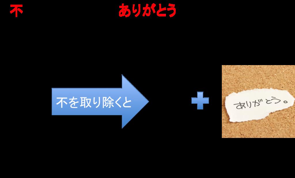 f:id:sousyokukusao:20170424152914p:plain
