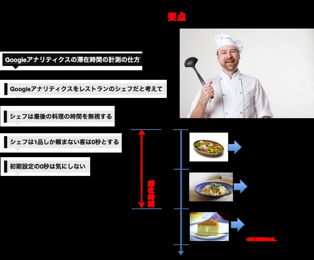 f:id:sousyokukusao:20170424161213p:plain
