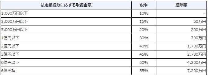 f:id:sozoku_concierge:20200224143842p:plain