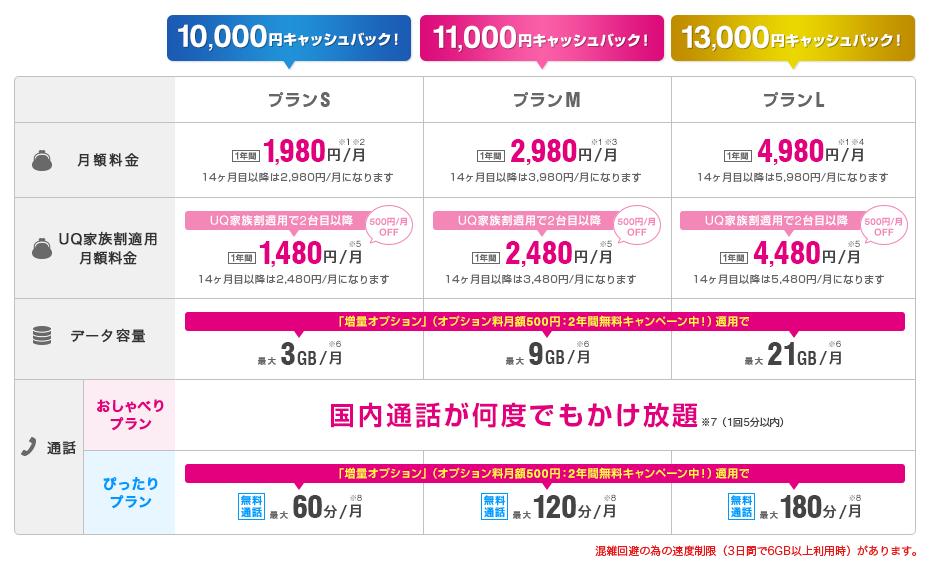 UQモバイル シミュレーション 月額料金