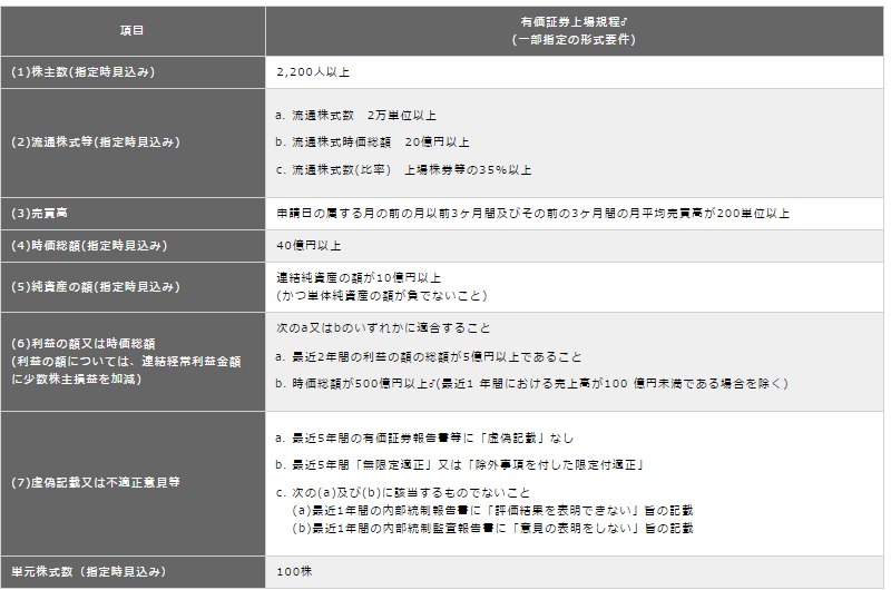 東証一部 条件 変更
