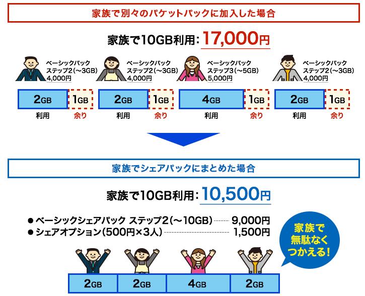 ドコモ 1,980 家族
