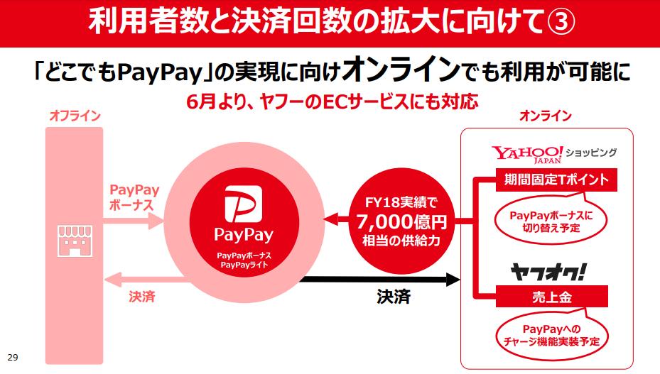 ヤフーショッピング PayPay 6月 いつから使える