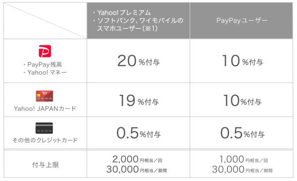 PayPay キャンペーン 2019年6月