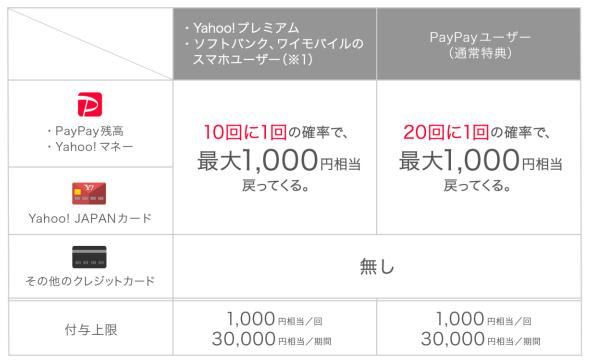 PayPayチャンス