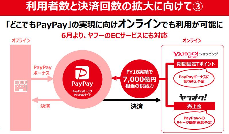 PayPay いつもどこかでわくわく