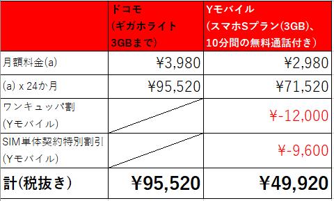 ドコモ Yモバイル 月額料金 比較