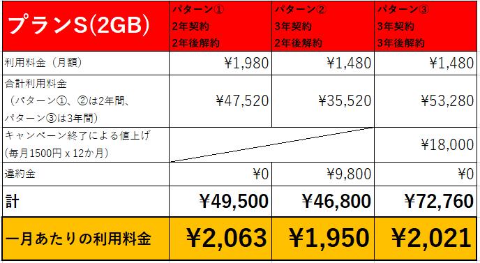 楽天モバイル 月額料金比較表