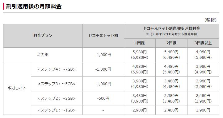 ギガライト/ギガホ ドコモセット割