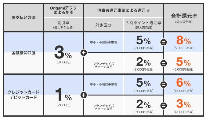 折り紙ペイ 10月キャンペーン