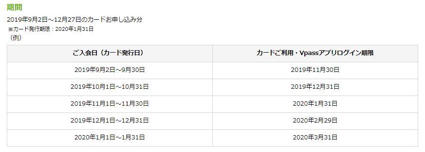 三井住友カード 20パーセント キャンペーン 期限