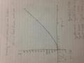 y=x!のグラフ(未完成)