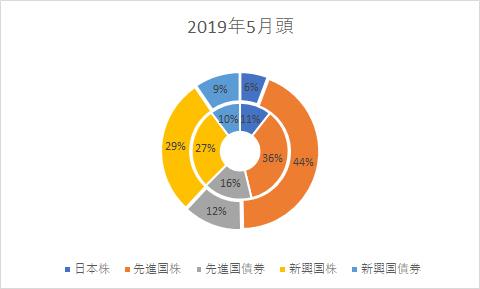 2019年5月頭の投資信託の割合の画像です。
