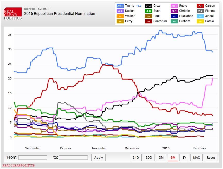 画像:全米での共和党大統領候補への支持率推移表