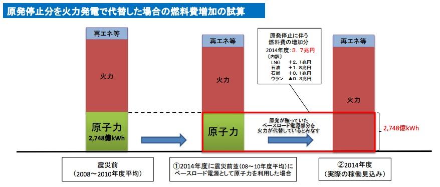 画像:原発停止による燃料費上昇試算