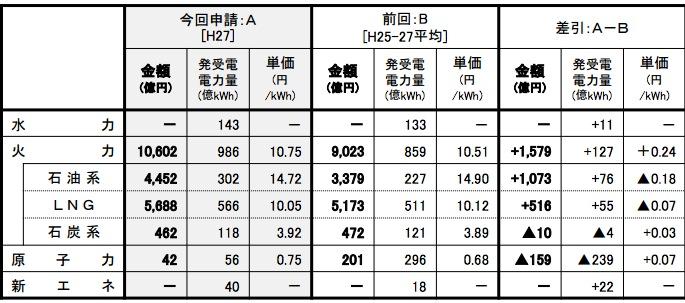 画像:燃料費の内訳