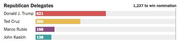 画像:共和党の大統領候補による獲得代議員数