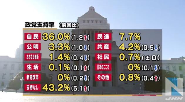画像:政党別支持率(2016年4月、TBS調べ)