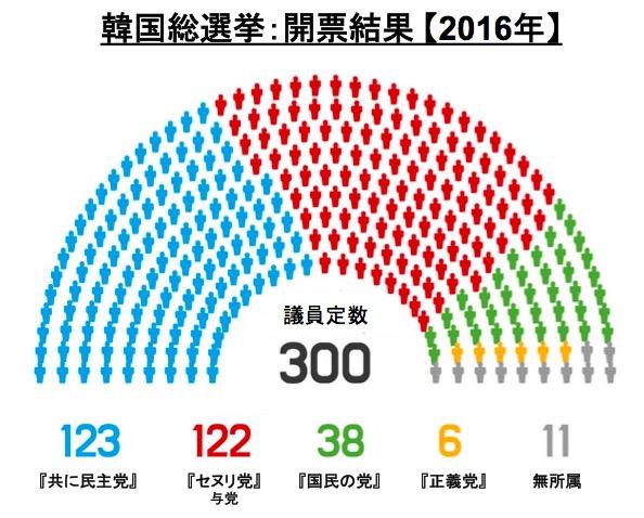 画像:2016年韓国総選挙の結果を受けた議席配分